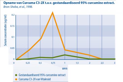 Opname Curcuma