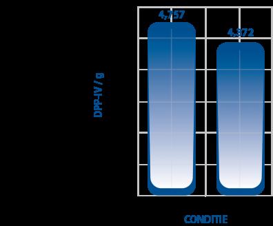 Grafiek maagzuur